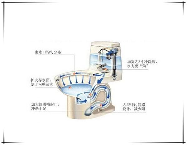 马桶的冲水方式可分为直冲式与虹吸式,两者冲水方式的原理相差很大。直冲式马桶冲水管路简单,路径短,管径粗,冲水的过程短,节水性能好。缺点是冲水声大,存水面较小,易出现结垢现象,防臭功能较差,水封面较小;而虹吸式马桶冲水噪音小,容易冲掉黏附在马桶表面的污物,防臭效果佳,品种繁多。缺点是耗水量较大,由于管道较窄,容易堵塞。 小编建议:很多消费者在选择马桶冲水方式时犹豫不决,但小编认为没有必要在这里纠结。其实两种冲水方式性能表现都非常接近,很多虹吸式马桶冲力也非常强劲,不用另外设置废纸篓。如果喜欢欧洲品牌的马桶